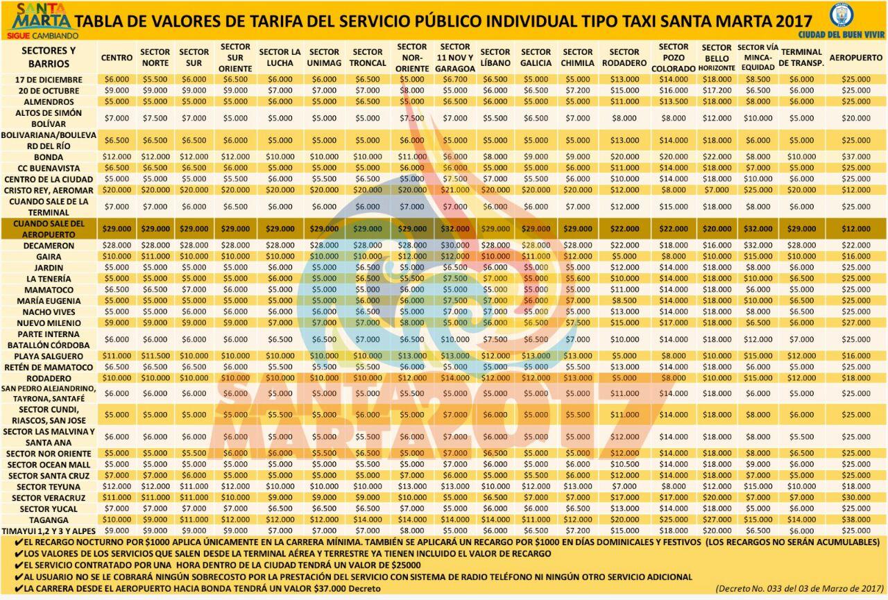 Tabla de valores de Tarifa de Taxi.