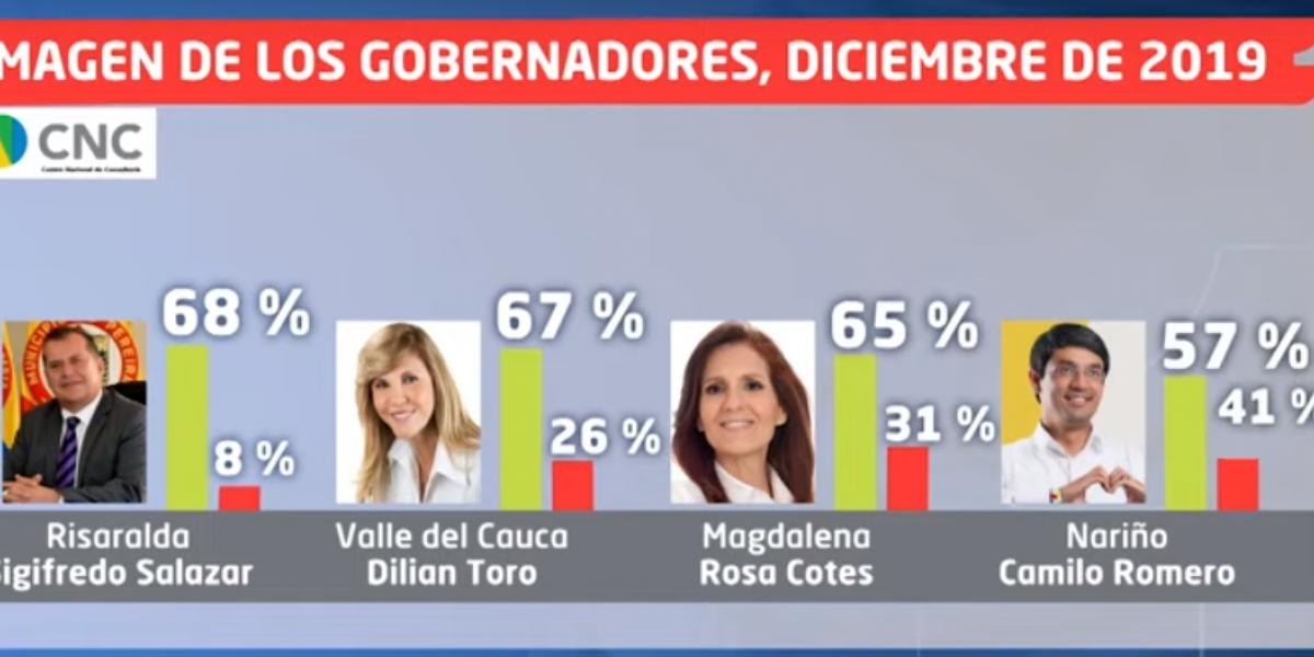 Rosa Cotes, gobernadora del Magdalena, en el puesto 11.